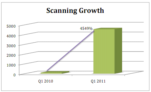 QR Code Scanning Growth by Mobio