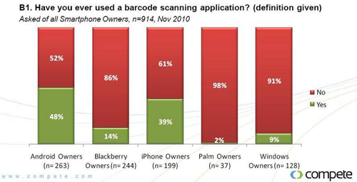 QR code scanning mainstream US