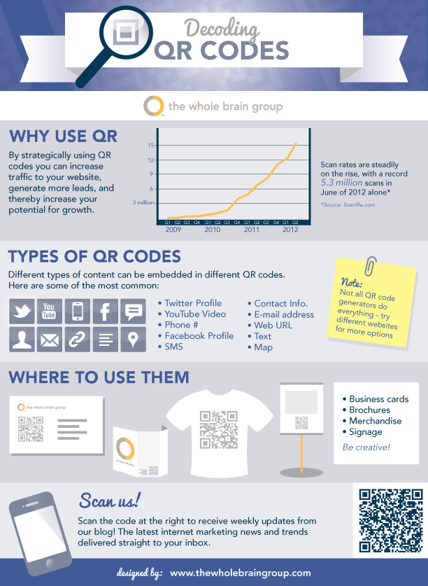 Decoding QR Codes - Infographic | YouScan.me Blog